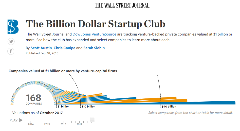 futurst, billion dollar club
